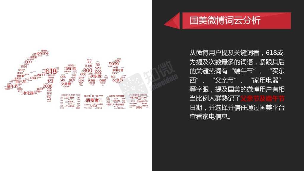 618电商大促微博营销效果数据分析_000013