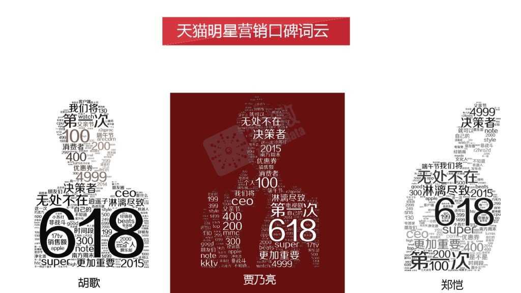 618电商大促微博营销效果数据分析_000016