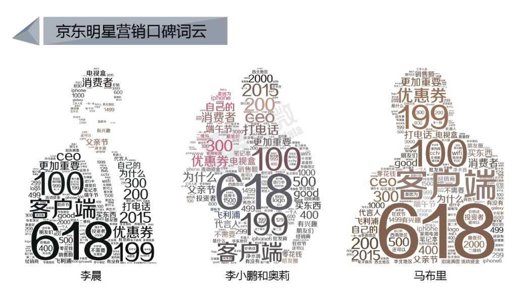 618电商大促微博营销效果数据分析_000019