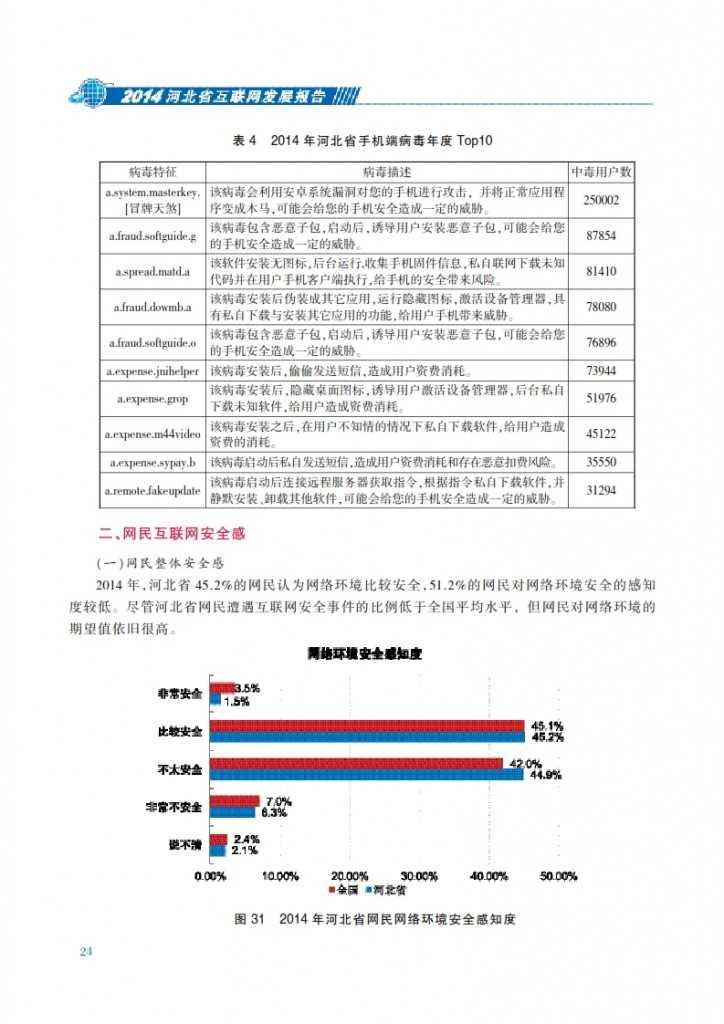 CNNIC:2014年河北省互联网发展状况报告_031