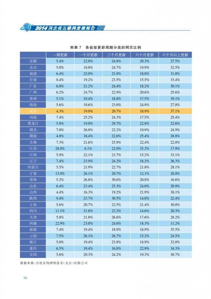 CNNIC:2014年河北省互联网发展状况报告_057