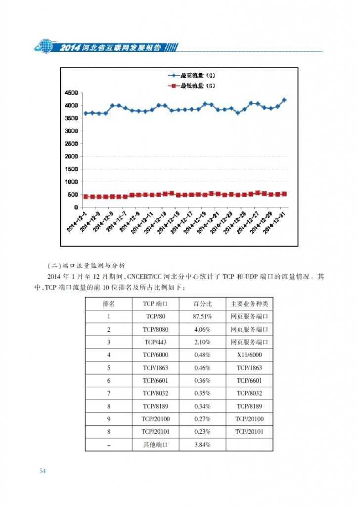 CNNIC:2014年河北省互联网发展状况报告_061