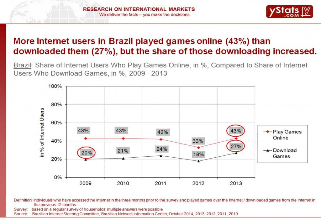 Share-of-Internet-users-who-played-games-online-1024x702