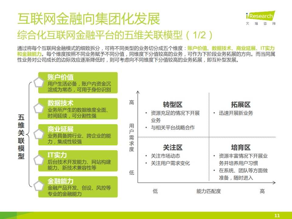 iResearch-2015互联网金融发展格局研究报告_011