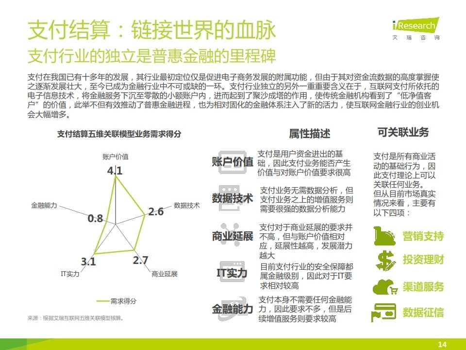 iResearch-2015互联网金融发展格局研究报告_014