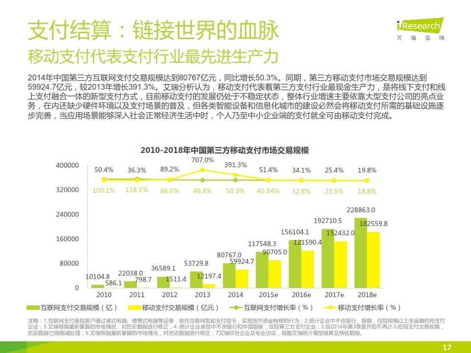 iResearch-2015互联网金融发展格局研究报告_017