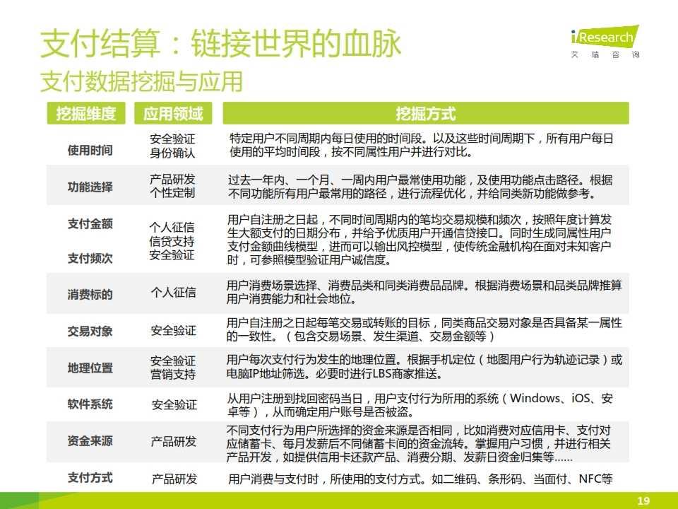 iResearch-2015互联网金融发展格局研究报告_019