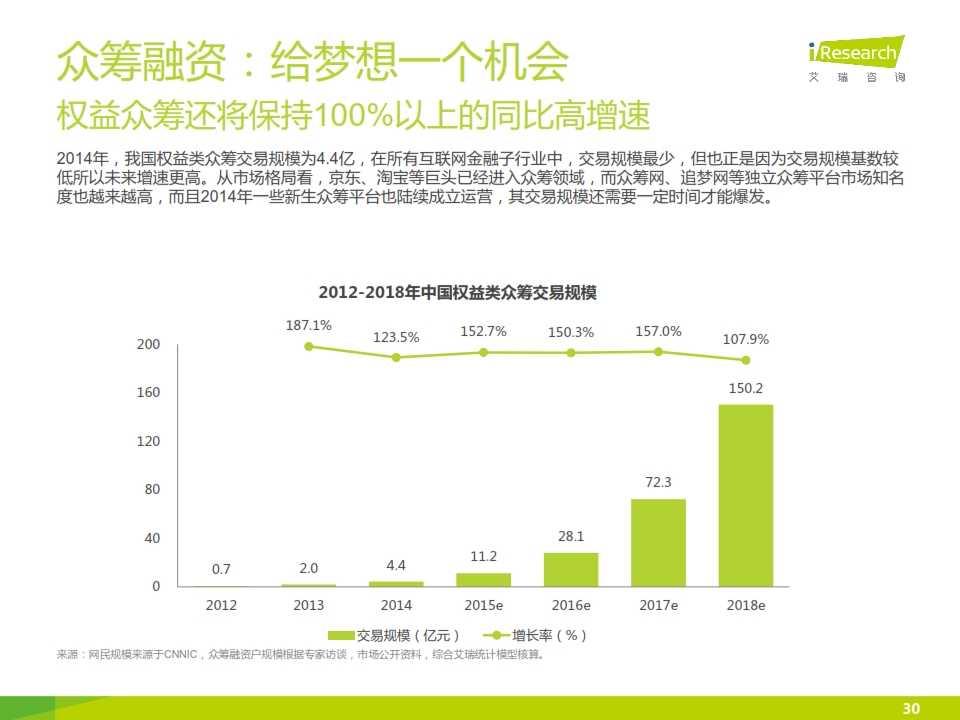 iResearch-2015互联网金融发展格局研究报告_030