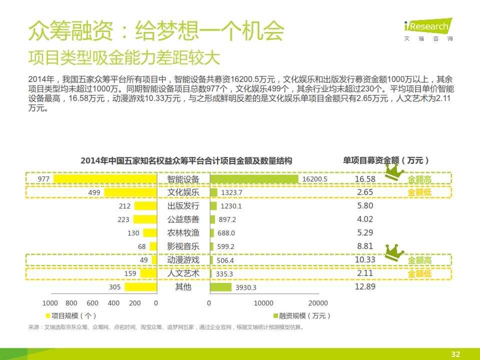 iResearch-2015互联网金融发展格局研究报告_032