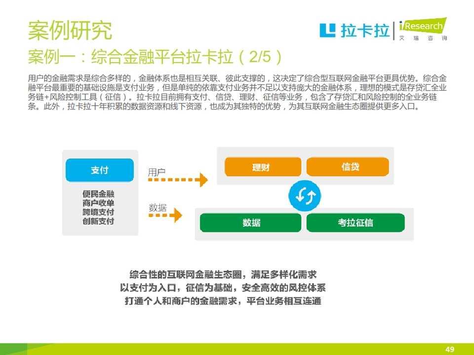 iResearch-2015互联网金融发展格局研究报告_049