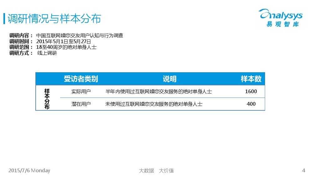 中国互联网婚恋交友市场专题研究报告2015_000004
