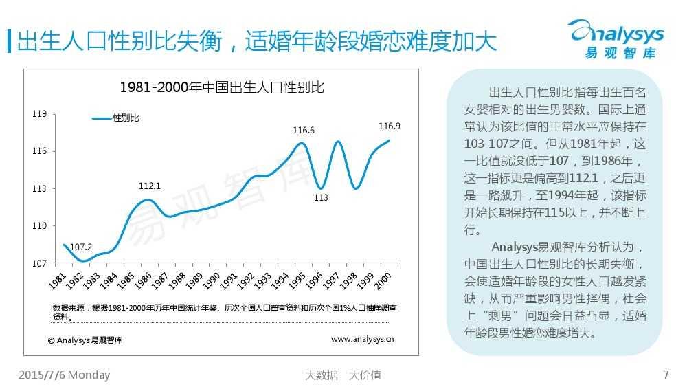 中国互联网婚恋交友市场专题研究报告2015_000007