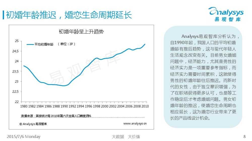 中国互联网婚恋交友市场专题研究报告2015_000008