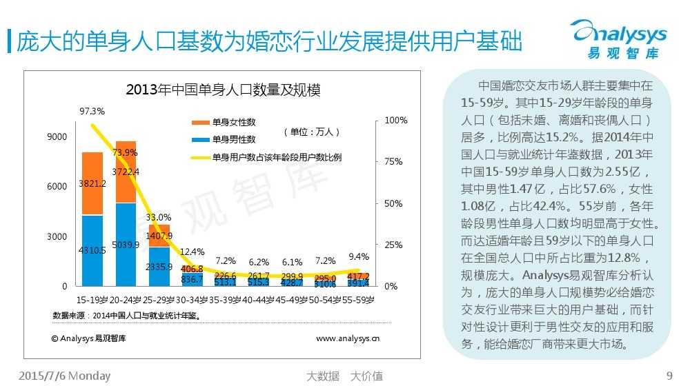 中国互联网婚恋交友市场专题研究报告2015_000009