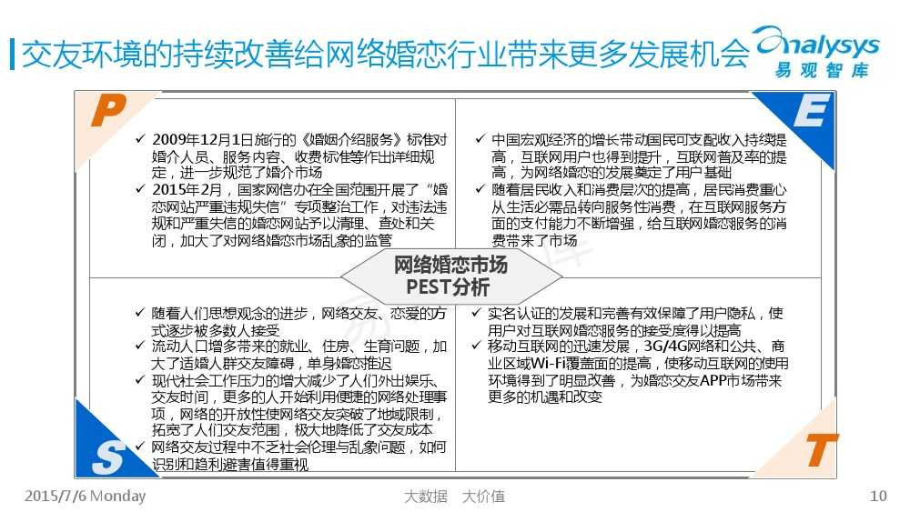 中国互联网婚恋交友市场专题研究报告2015_000010