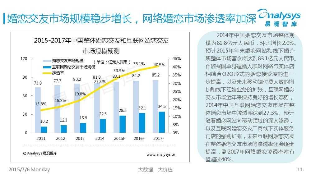 中国互联网婚恋交友市场专题研究报告2015_000011