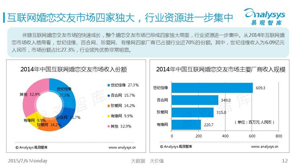中国互联网婚恋交友市场专题研究报告2015_000012