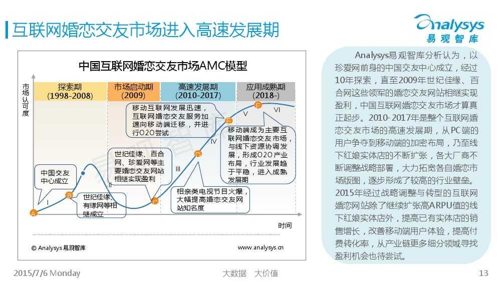 中国互联网婚恋交友市场专题研究报告2015_000013