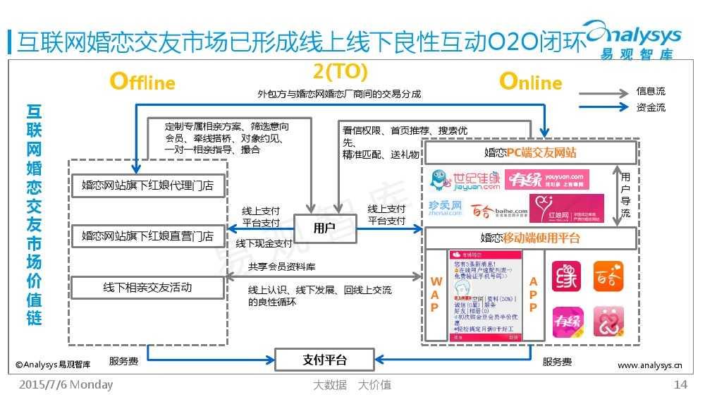 中国互联网婚恋交友市场专题研究报告2015_000014