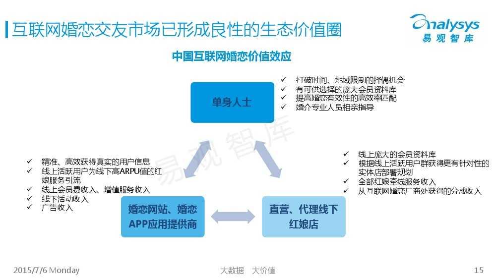 中国互联网婚恋交友市场专题研究报告2015_000015
