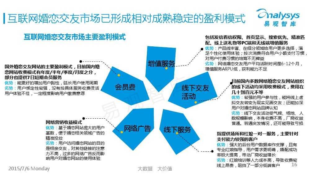 中国互联网婚恋交友市场专题研究报告2015_000016