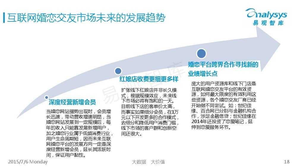 中国互联网婚恋交友市场专题研究报告2015_000018