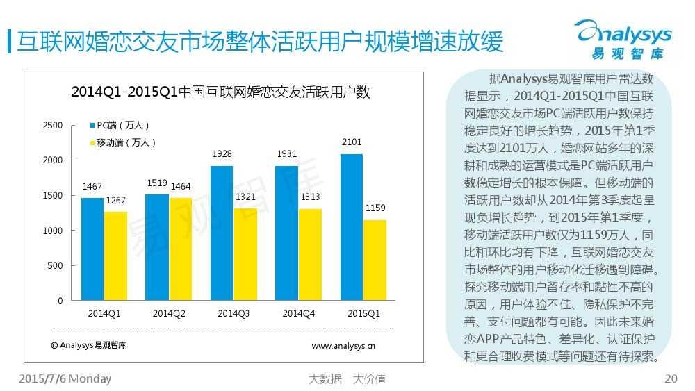 中国互联网婚恋交友市场专题研究报告2015_000020