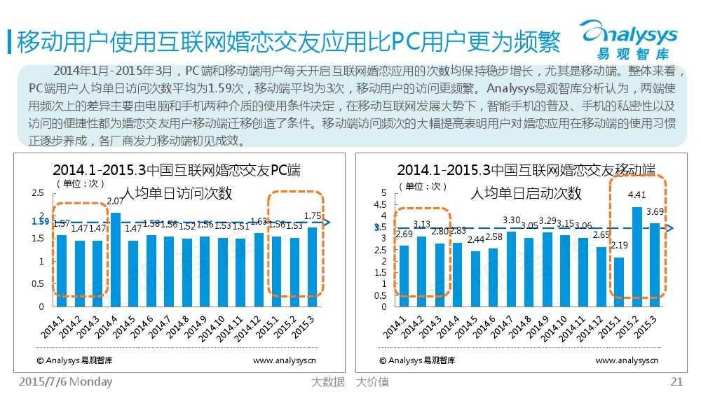 中国互联网婚恋交友市场专题研究报告2015_000021