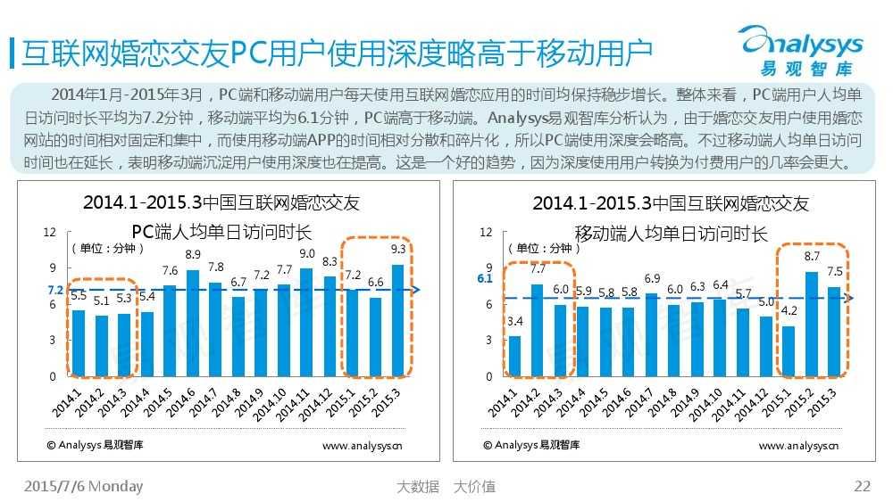 中国互联网婚恋交友市场专题研究报告2015_000022