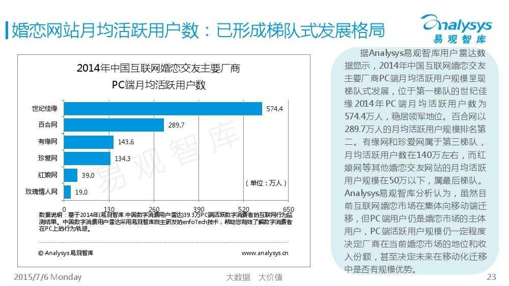 中国互联网婚恋交友市场专题研究报告2015_000023