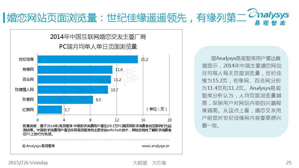 中国互联网婚恋交友市场专题研究报告2015_000025