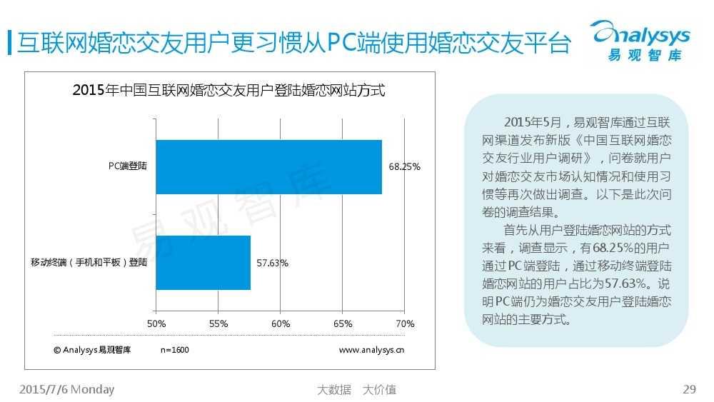 中国互联网婚恋交友市场专题研究报告2015_000029