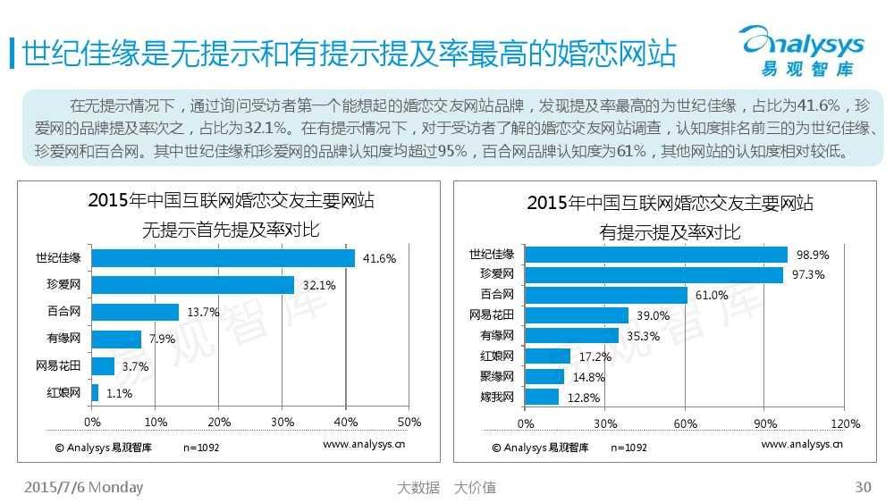 中国互联网婚恋交友市场专题研究报告2015_000030