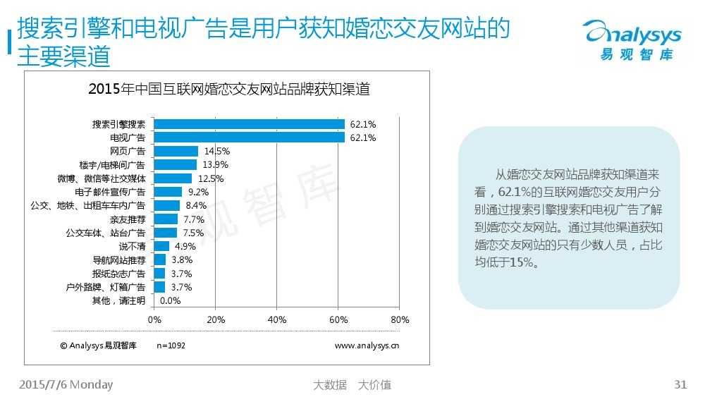 中国互联网婚恋交友市场专题研究报告2015_000031