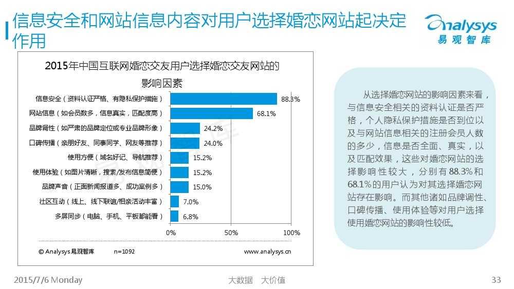 中国互联网婚恋交友市场专题研究报告2015_000033