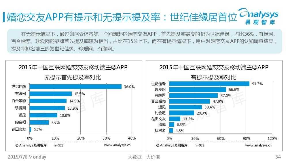 中国互联网婚恋交友市场专题研究报告2015_000034