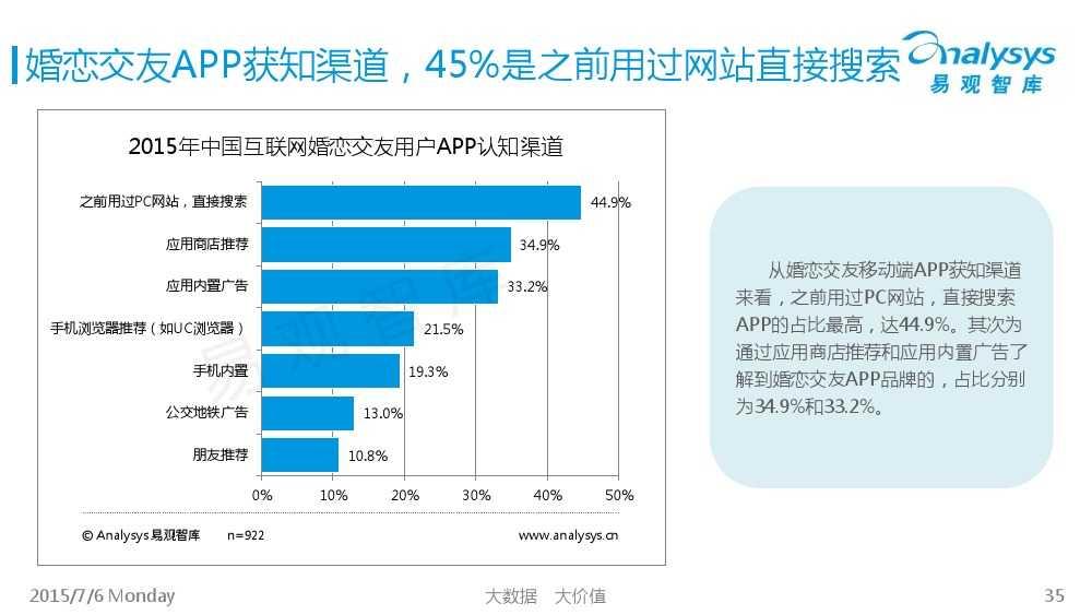 中国互联网婚恋交友市场专题研究报告2015_000035