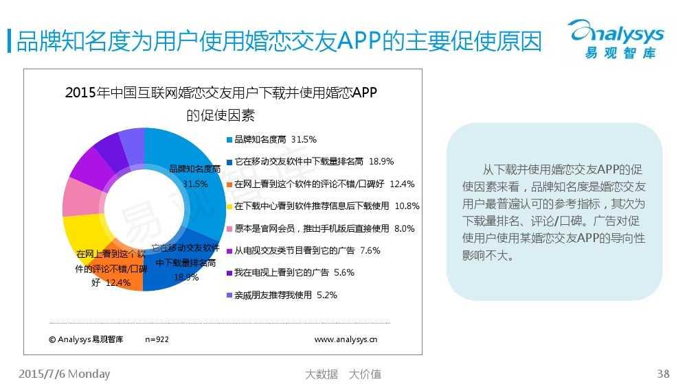 中国互联网婚恋交友市场专题研究报告2015_000038