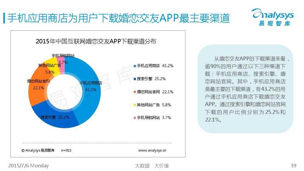 中国互联网婚恋交友市场专题研究报告2015_000039