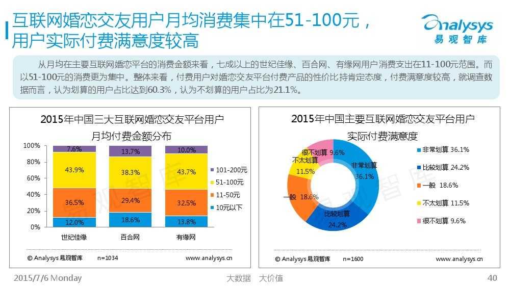 中国互联网婚恋交友市场专题研究报告2015_000040