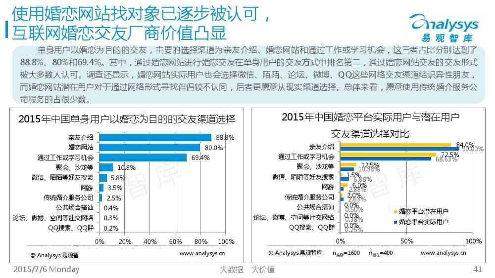 中国互联网婚恋交友市场专题研究报告2015_000041