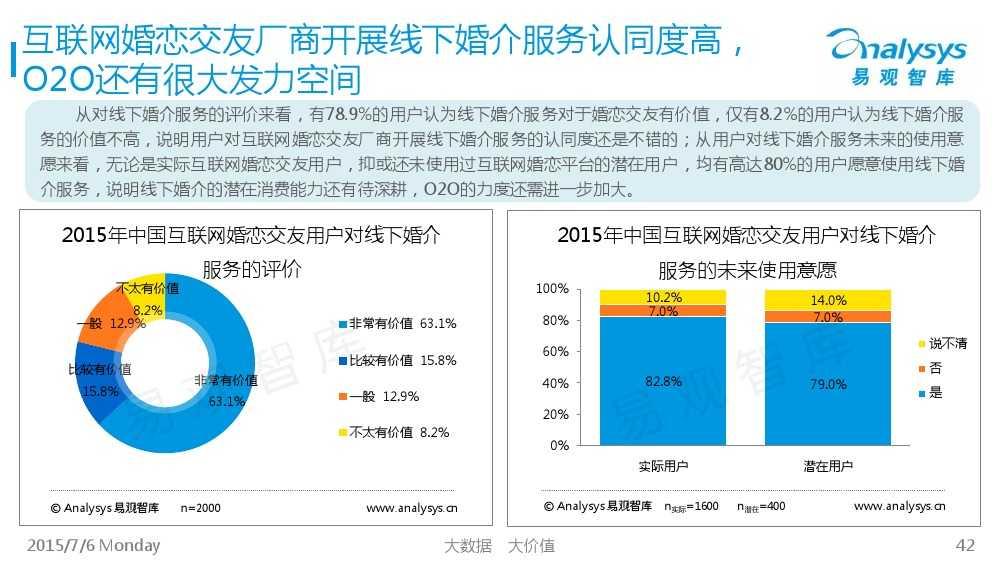 中国互联网婚恋交友市场专题研究报告2015_000042