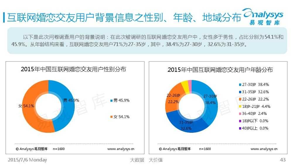 中国互联网婚恋交友市场专题研究报告2015_000043