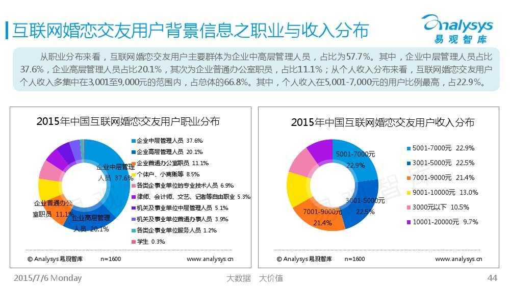 中国互联网婚恋交友市场专题研究报告2015_000044