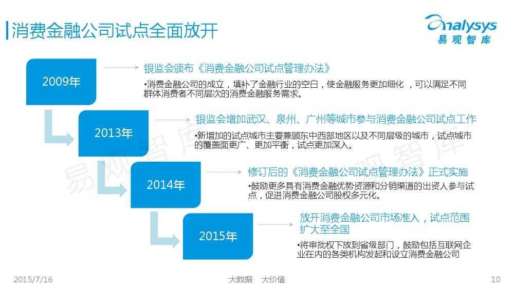 中国互联网消费金融市场专题研究报告2015 01_000010