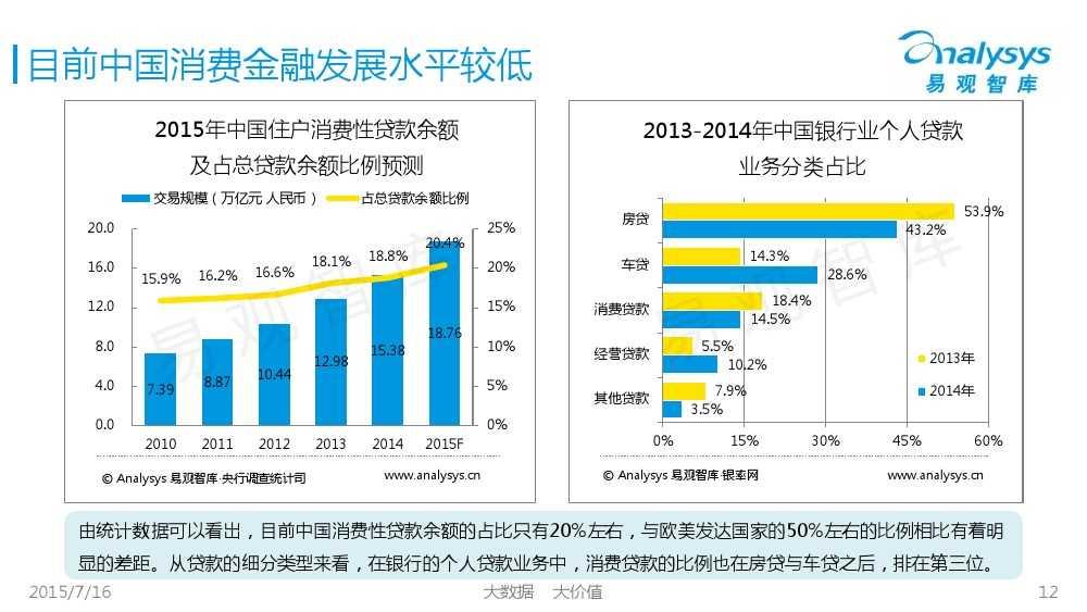 中国互联网消费金融市场专题研究报告2015 01_000012