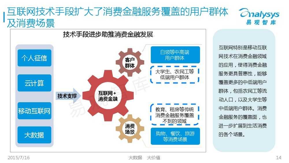 中国互联网消费金融市场专题研究报告2015 01_000014
