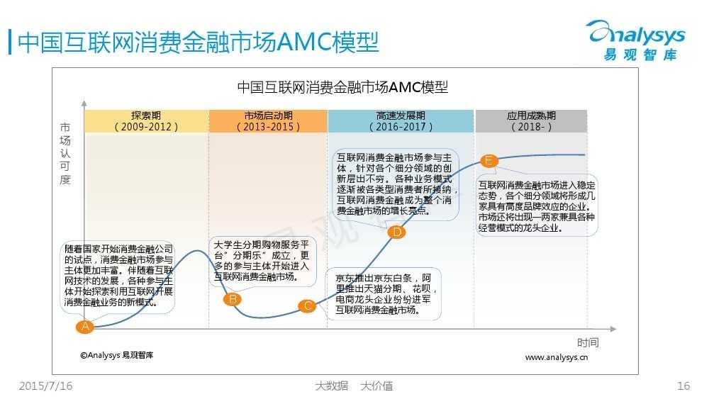 中国互联网消费金融市场专题研究报告2015 01_000016