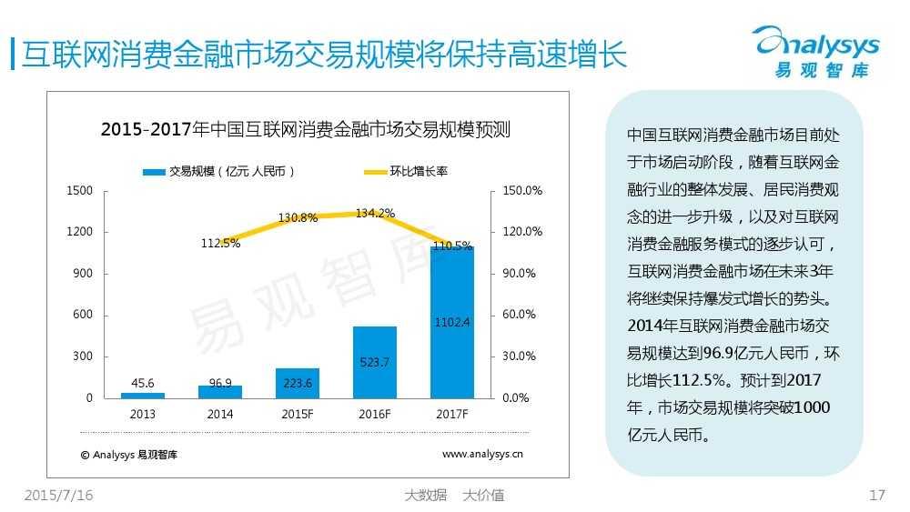 中国互联网消费金融市场专题研究报告2015 01_000017