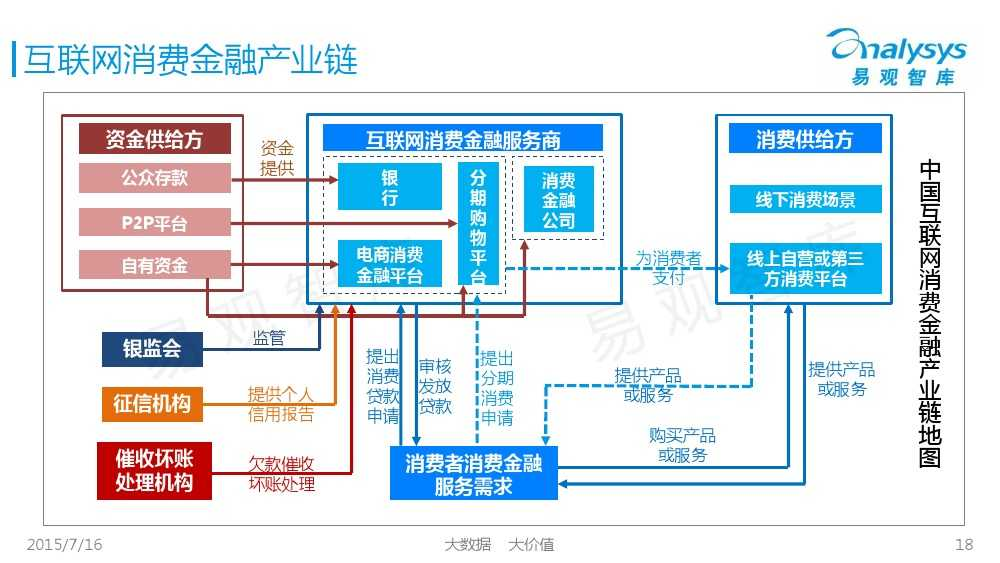 中国互联网消费金融市场专题研究报告2015 01_000018
